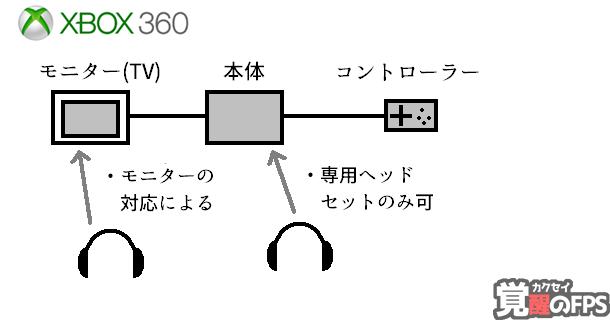 xbox360のヘッドセットのつなぎ方