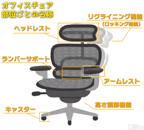 椅子の機能と名称